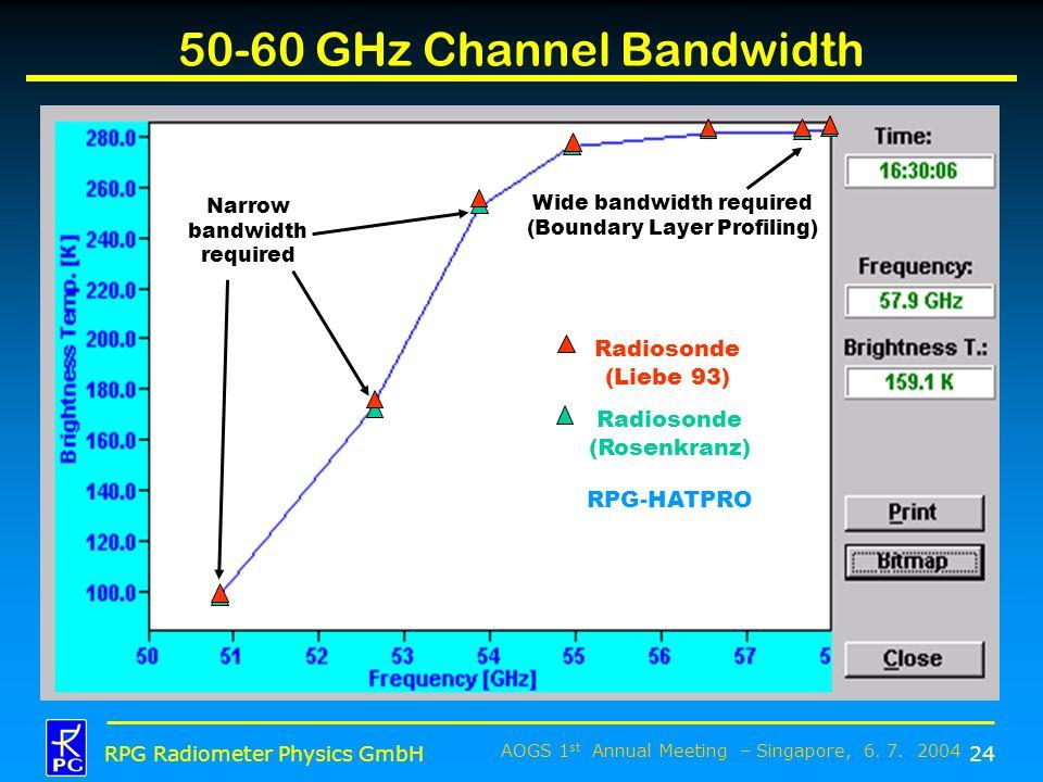 AOGS 1 st Annual Meeting – Singapore, 6. 7. 2004 RPG Radiometer Physics GmbH 50-60 GHz Channel Bandwidth 24 Radiosonde (Liebe 93) Radiosonde (Rosenkra