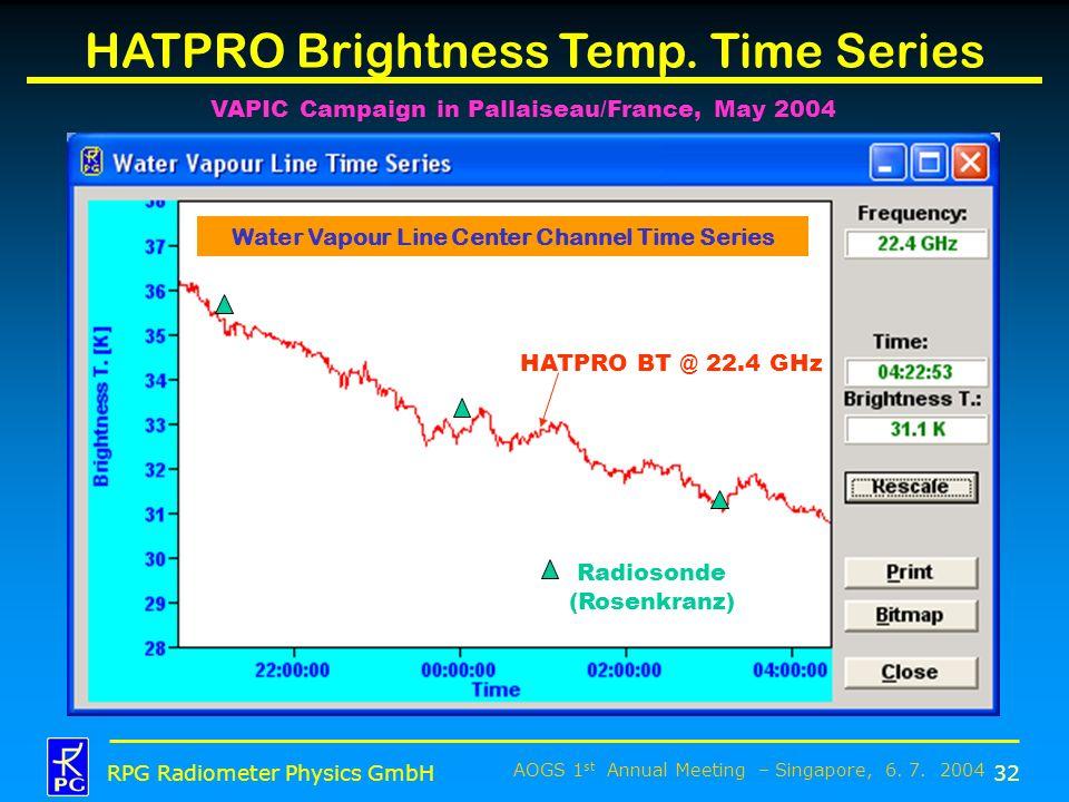 AOGS 1 st Annual Meeting – Singapore, 6. 7. 2004 RPG Radiometer Physics GmbH HATPRO Brightness Temp. Time Series 32 Radiosonde (Rosenkranz) HATPRO BT