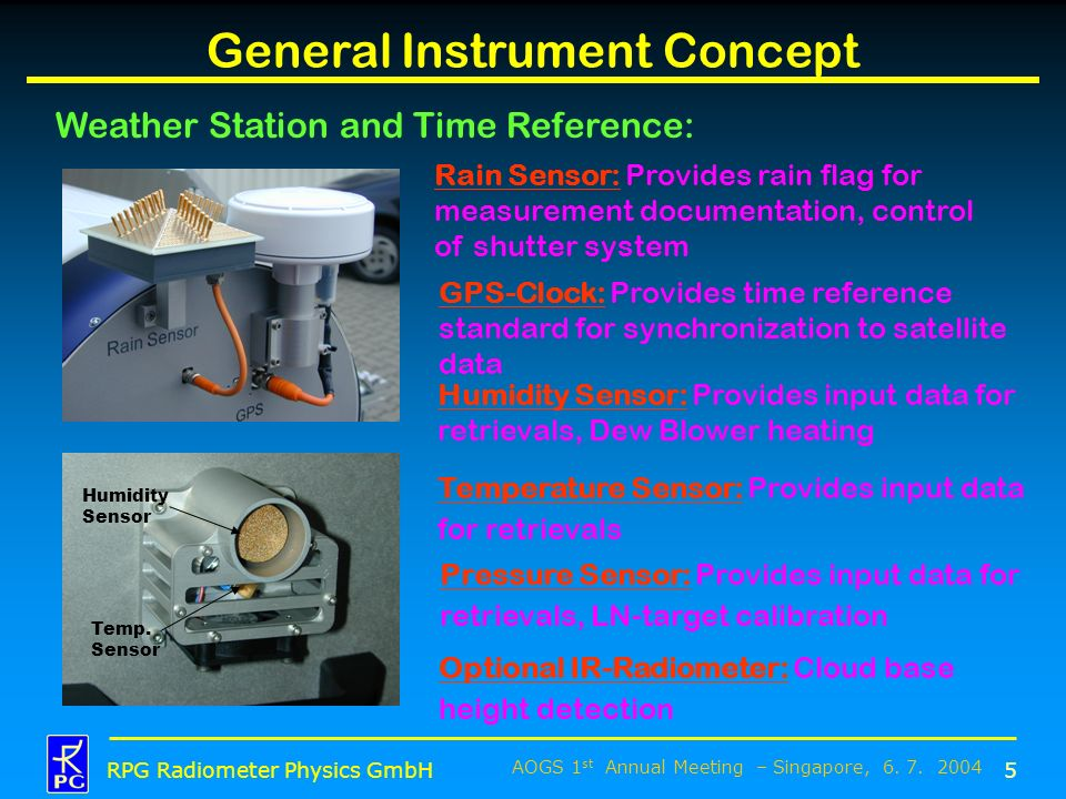 AOGS 1 st Annual Meeting – Singapore, 6. 7. 2004 RPG Radiometer Physics GmbH General Instrument Concept Weather Station and Time Reference: 5 Rain Sen