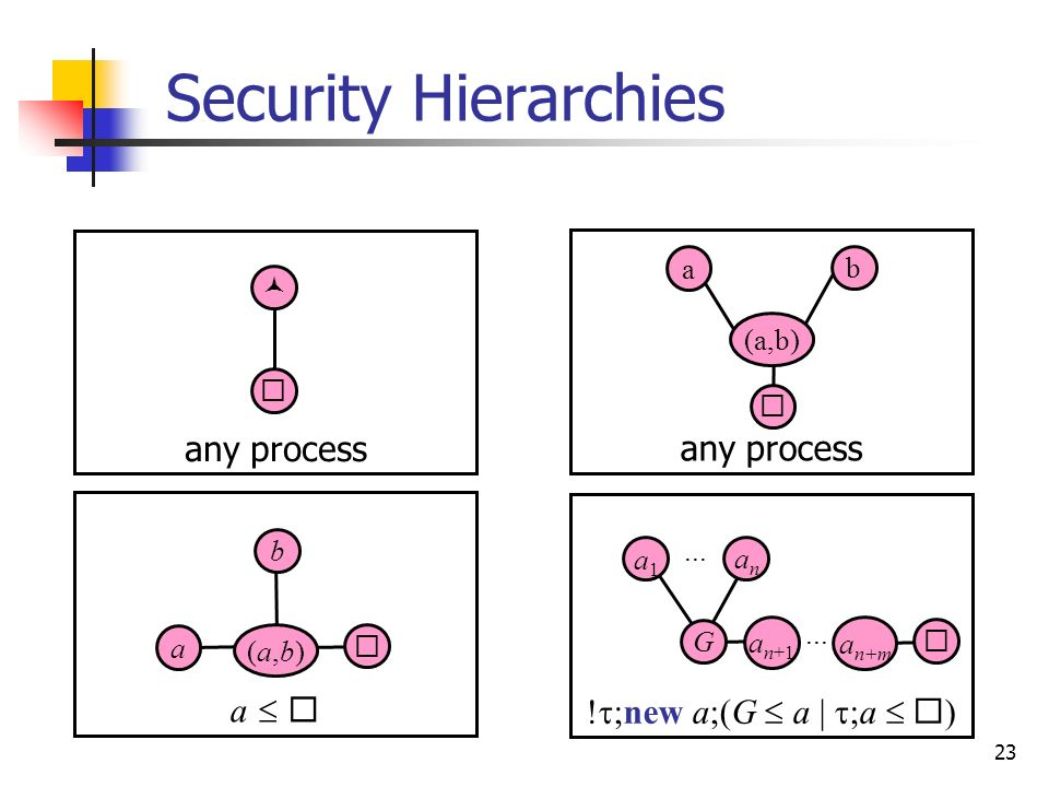 23 Security Hierarchies a any process ! ;new a;(G a | ;a ) a b (a,b) a b (a,b)(a,b) G a1a1 anan... a n+1 a n+m...