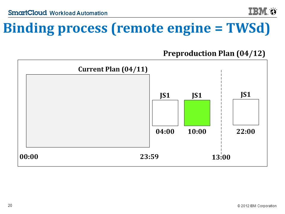 © 2012 IBM Corporation 20 Workload Automation Binding process (remote engine = TWSd)