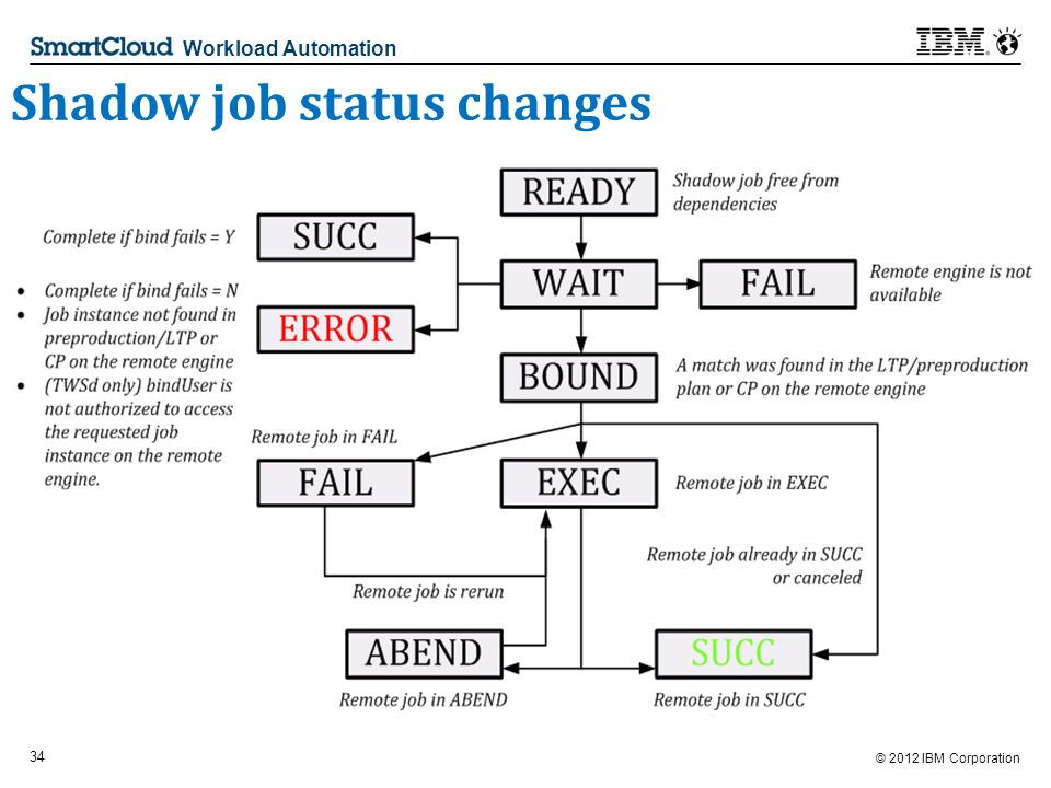 © 2012 IBM Corporation 34 Workload Automation Shadow job status changes