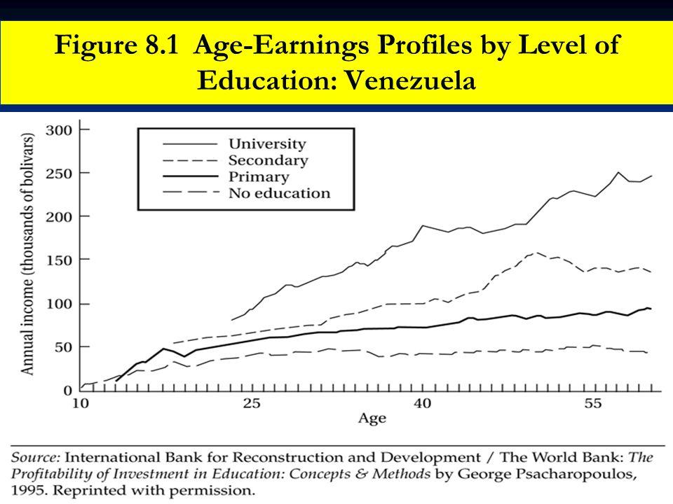 Figure 8.1 Age-Earnings Profiles by Level of Education: Venezuela