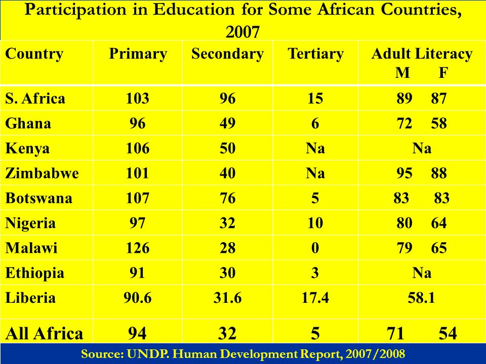 Participation in Education for Some African Countries, 2007 CountryPrimarySecondaryTertiaryAdult Literacy M F S. Africa103961589 87 Ghana9649672 58 Ke