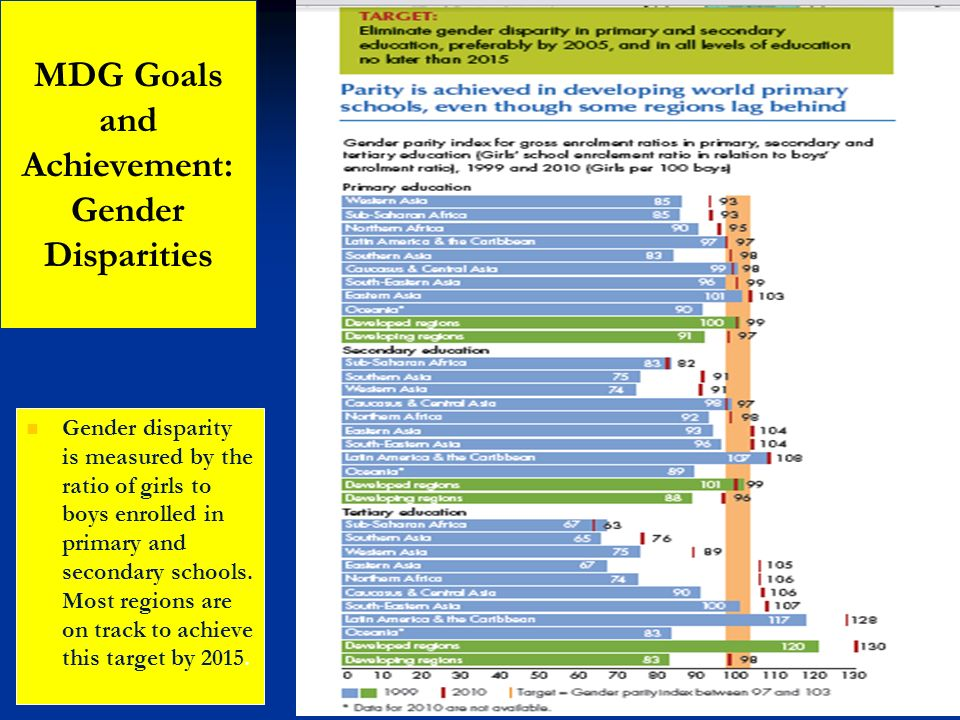 Gender disparity is measured by the ratio of girls to boys enrolled in primary and secondary schools. Most regions are on track to achieve this target