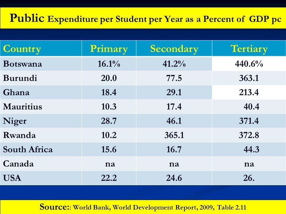 Public Expenditure per Student per Year as a Percent of GDP pc CountryPrimarySecondaryTertiary Botswana16.1%41.2%440.6% Burundi20.077.5363.1 Ghana18.4