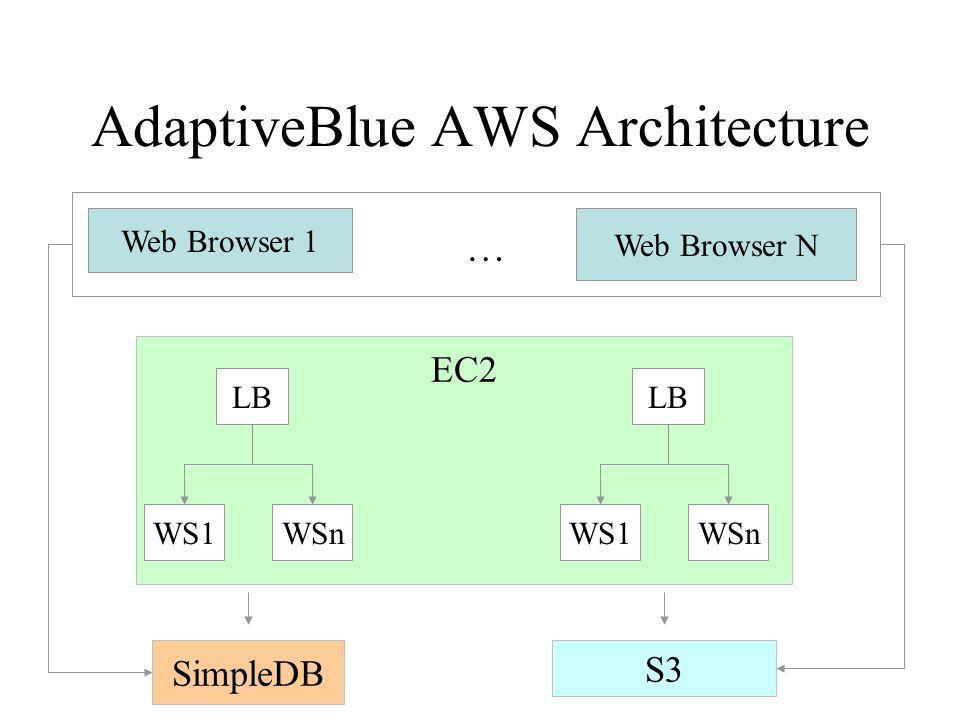 AdaptiveBlue AWS Architecture Web Browser 1 Web Browser N … SimpleDB EC2 S3 WS1 LB WSnWS1 LB WSn