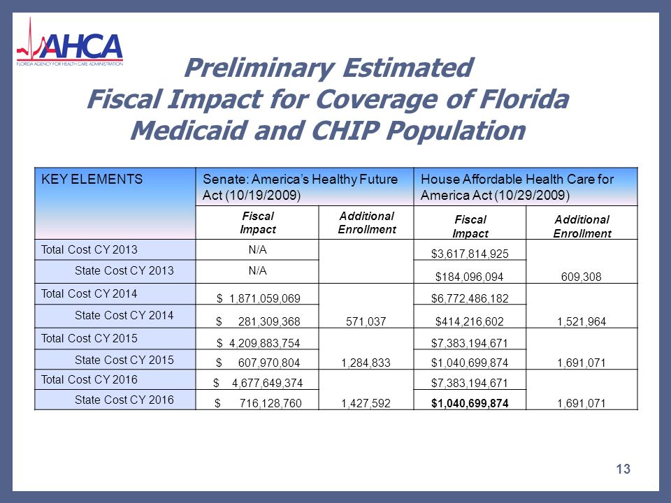 Impact of Proposals – Assumptions For Senate Proposal: Title XXI Enhanced FMAP =91.49%.
