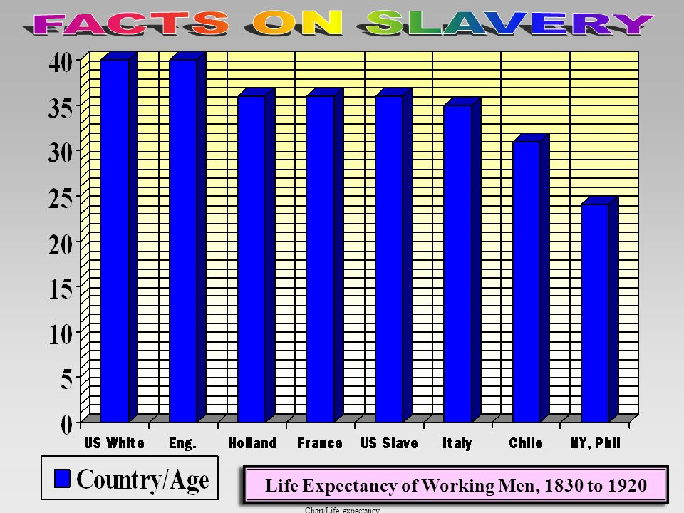 Chart/Total slaves