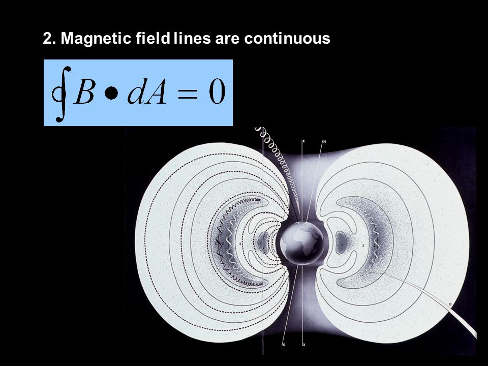 2. Magnetic field lines are continuous