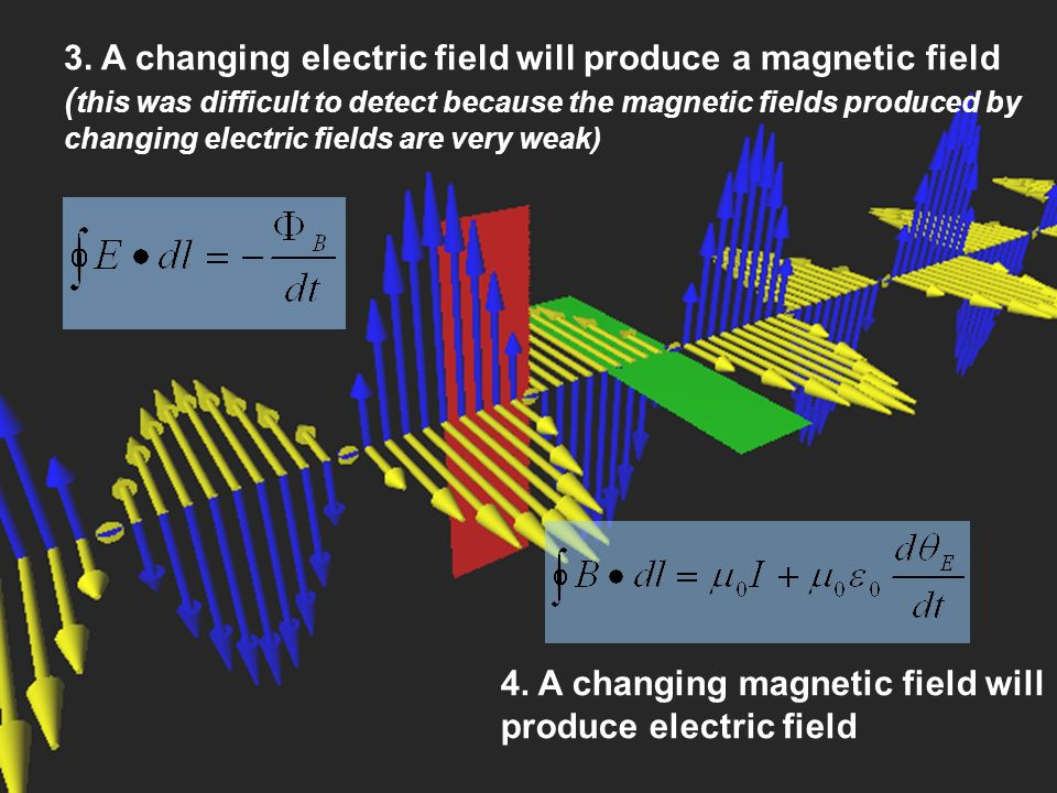 3. A changing electric field will produce a magnetic field ( this was difficult to detect because the magnetic fields produced by changing electric fi