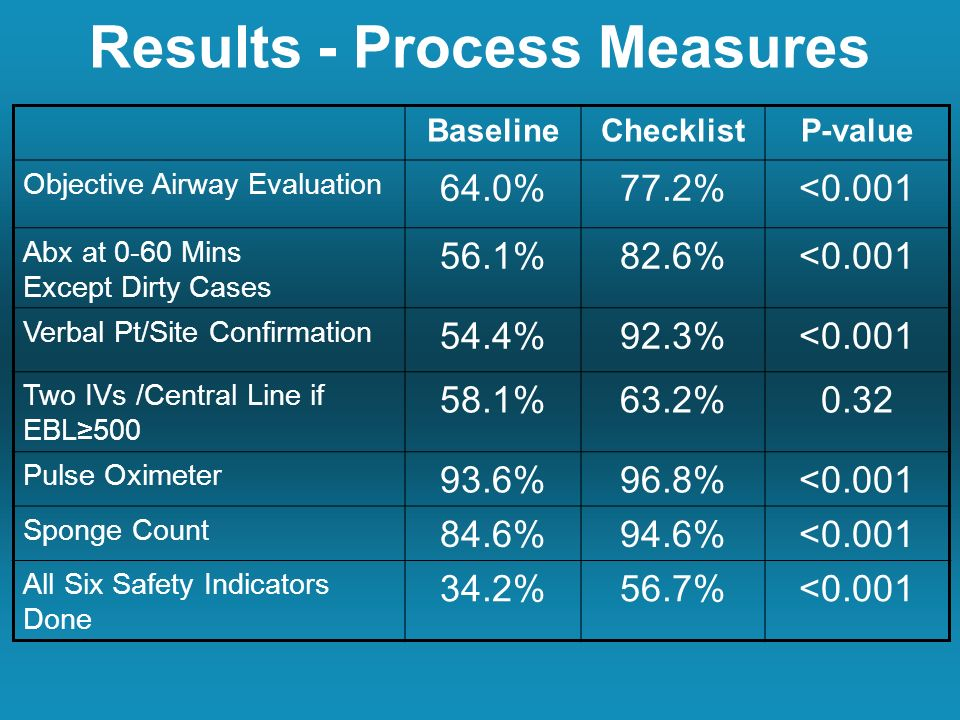 Results - Process Measures BaselineChecklistP-value Objective Airway Evaluation 64.0%77.2%<0.001 Abx at 0-60 Mins Except Dirty Cases 56.1%82.6%<0.001 Verbal Pt/Site Confirmation 54.4%92.3%<0.001 Two IVs /Central Line if EBL %63.2%0.32 Pulse Oximeter 93.6%96.8%<0.001 Sponge Count 84.6%94.6%<0.001 All Six Safety Indicators Done 34.2%56.7%<0.001