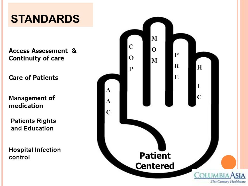 STANDARDS Access Assessment & Continuity of care Care of Patients Management of medication Hospital Infection control Patient Centered Patients Rights