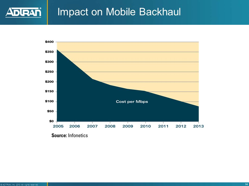 14 ® ADTRAN, Inc. 2010 All rights reserved Impact on Mobile Backhaul