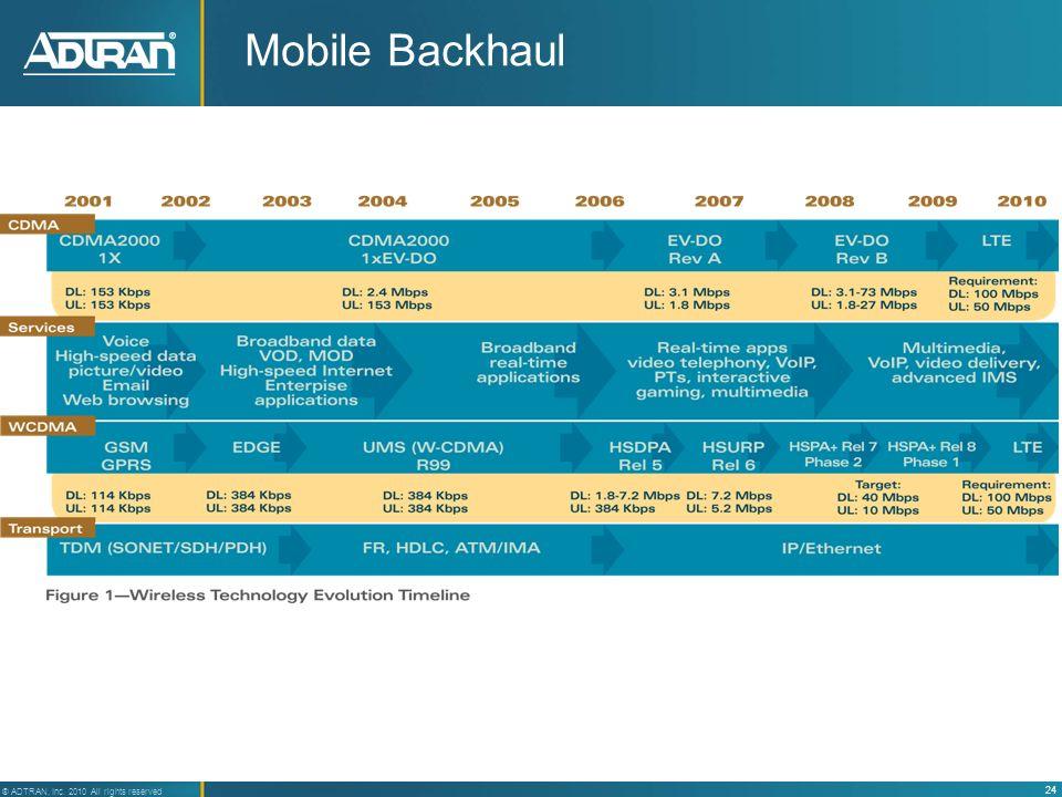 24 ® ADTRAN, Inc. 2010 All rights reserved Mobile Backhaul