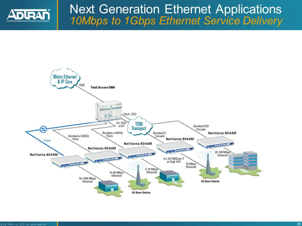 25 ® ADTRAN, Inc. 2010 All rights reserved Next Generation Ethernet Applications 10Mbps to 1Gbps Ethernet Service Delivery