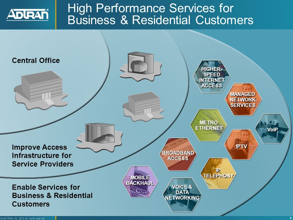 9 ® ADTRAN, Inc. 2010 All rights reserved Total Access Solution