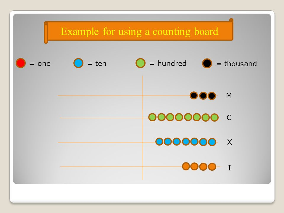 M C X I Example for using a counting board = one = ten= hundred = thousand
