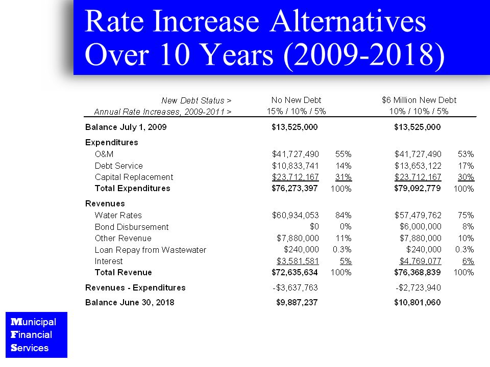 M unicipal F inancial S ervices Rate Increase Alternatives Over 10 Years (2009-2018)
