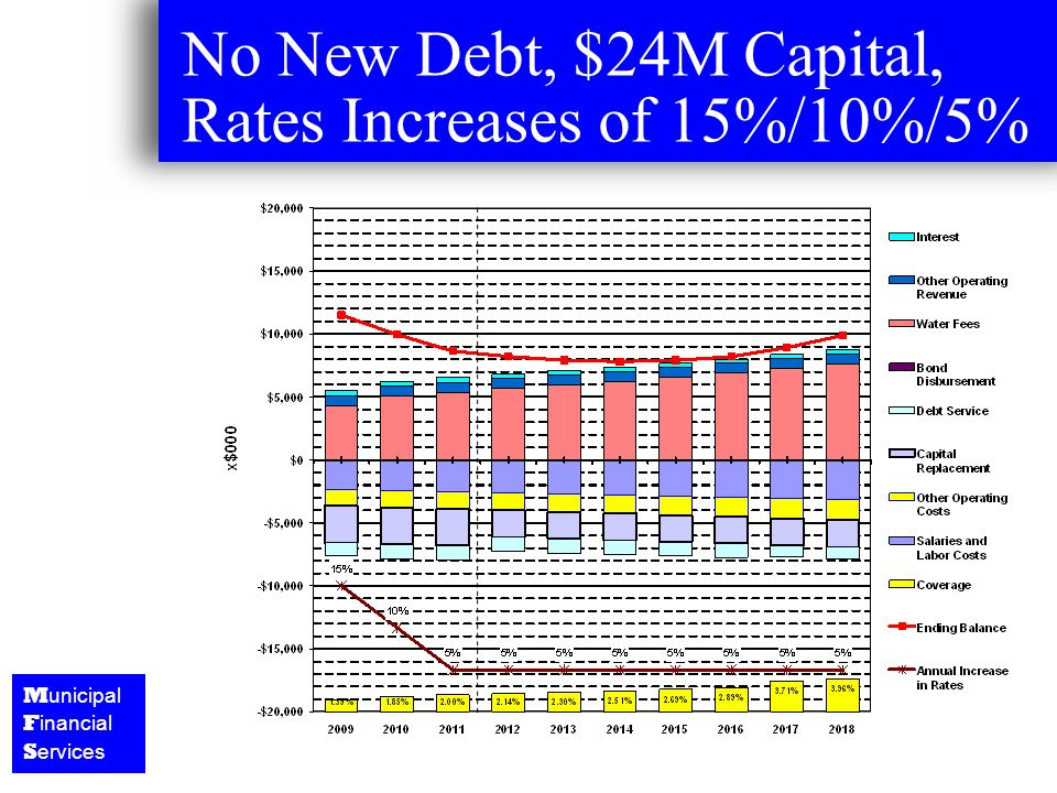 M unicipal F inancial S ervices No New Debt, $24M Capital, Rates Increases of 15%/10%/5%