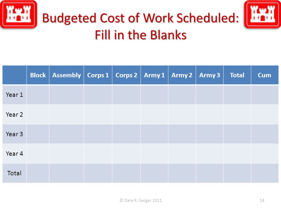 Budgeted Cost of Work Scheduled: Fill in the Blanks BlockAssemblyCorps 1Corps 2Army 1Army 2Army 3TotalCum Year 1 Year 2 Year 3 Year 4 Total © Dale R.