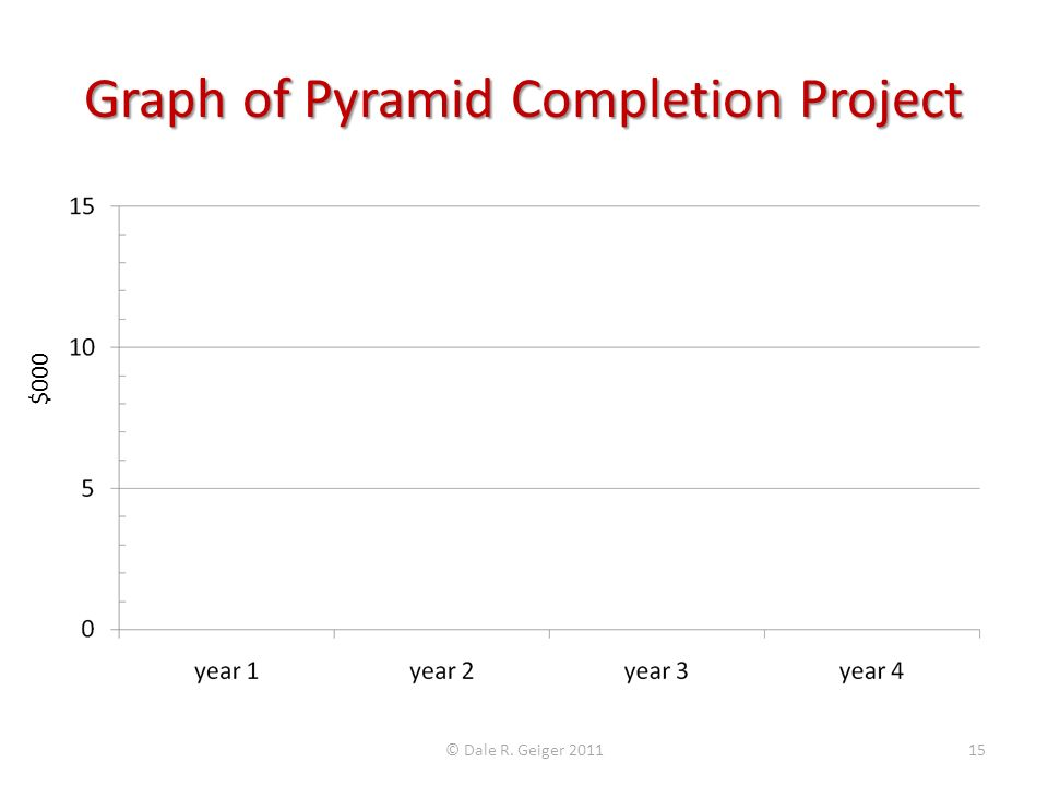 Graph of Pyramid Completion Project © Dale R. Geiger 201115 $000