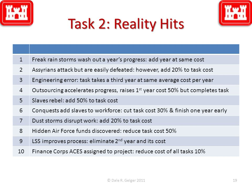 Task 2: Reality Hits 1Freak rain storms wash out a years progress: add year at same cost 2Assyrians attack but are easily defeated: however, add 20% t