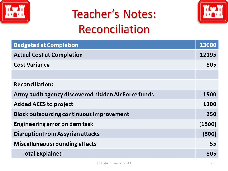 Teachers Notes: Reconciliation © Dale R. Geiger 201129 Budgeted at Completion13000 Actual Cost at Completion12195 Cost Variance 805 Reconciliation: Ar
