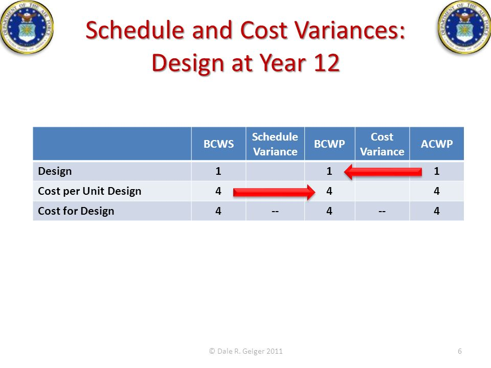 Schedule and Cost Variances: Design at Year 12 © Dale R. Geiger 20116 BCWS Schedule Variance BCWP Cost Variance ACWP Design111 Cost per Unit Design444