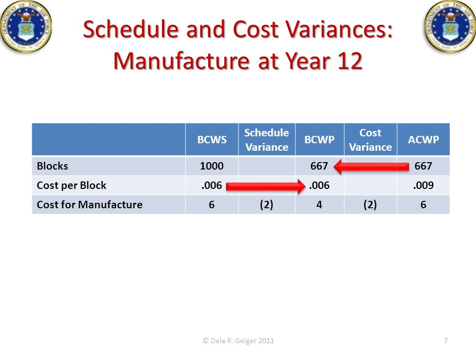 Schedule and Cost Variances: Manufacture at Year 12 © Dale R. Geiger 20117 BCWS Schedule Variance BCWP Cost Variance ACWP Blocks1000667 Cost per Block