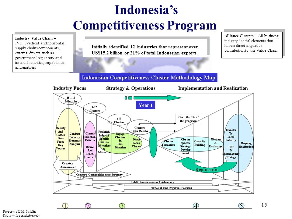 15 Indonesias Competitiveness Program Industry Value Chain – IVC…Vertical and horizontal supply chains components, external drivers such as government / regulatory and internal activities, capabilities and enablers Alliance Clusters – All business/ industry / social elements that have a direct impact or contribution to the Value-Chain Initially identified 12 Industries that represent over US$15.2 billion or 21% of total Indonesian exports.