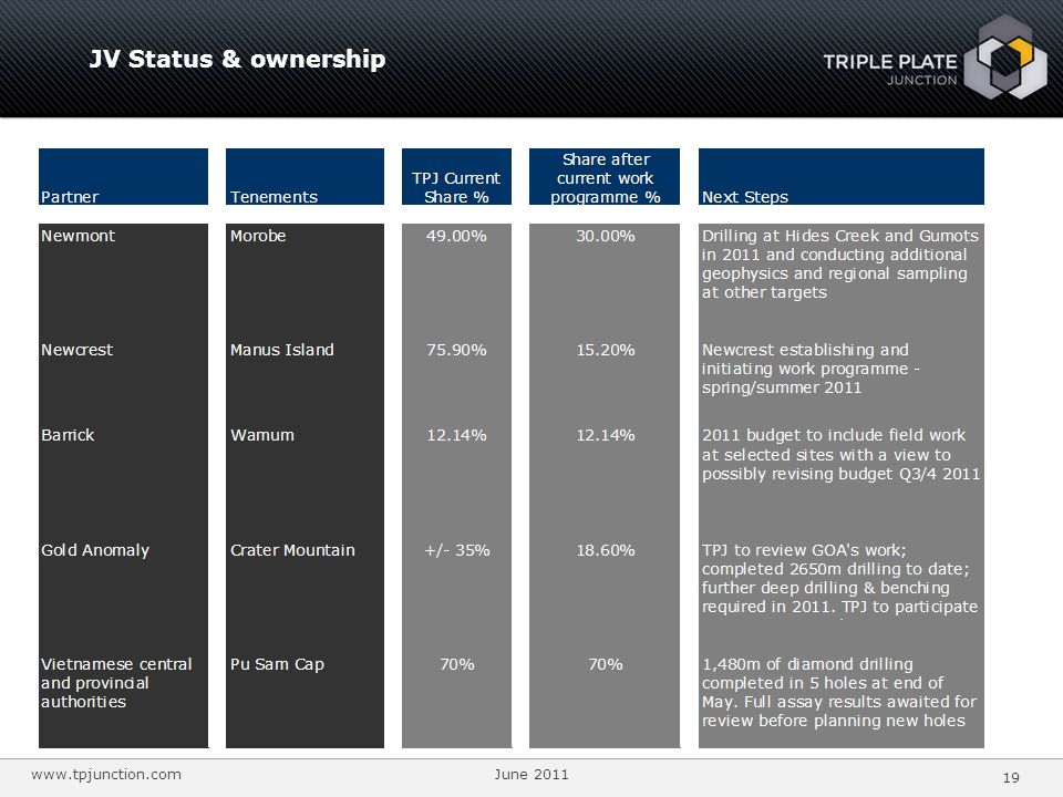 www.tpjunction.com June 2011 19 JV Status & ownership +/-35%