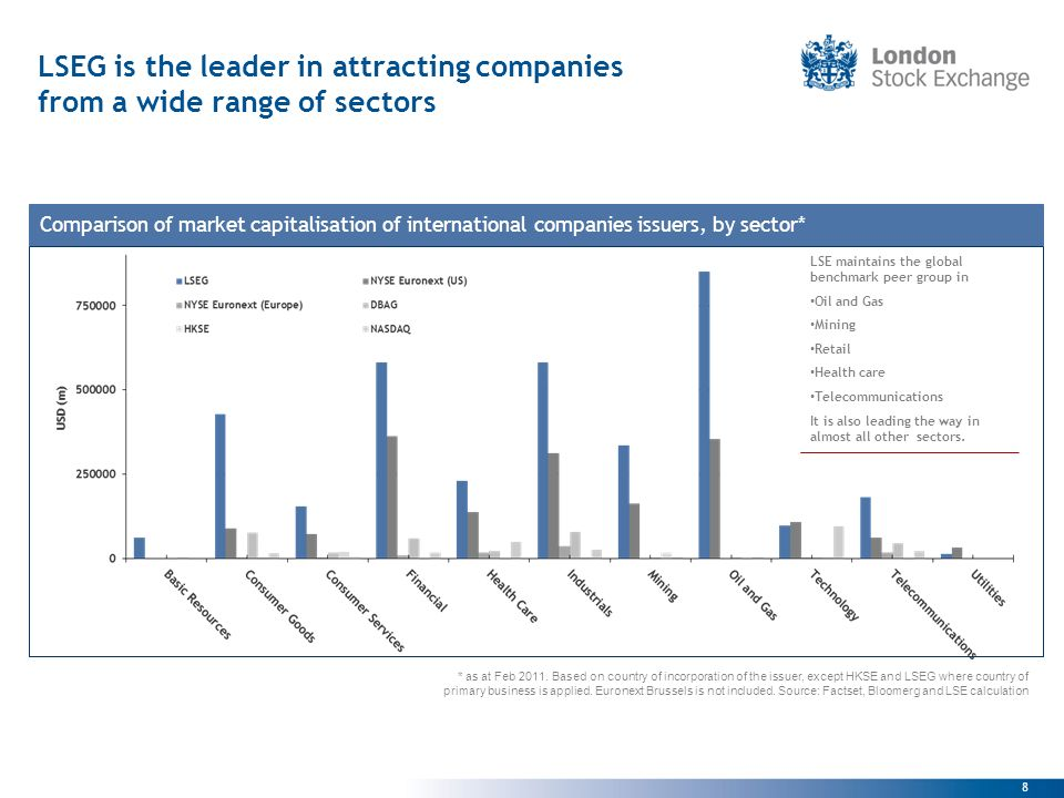 8 LSEG is the leader in attracting companies from a wide range of sectors Comparison of market capitalisation of international companies issuers, by sector* * as at Feb 2011.
