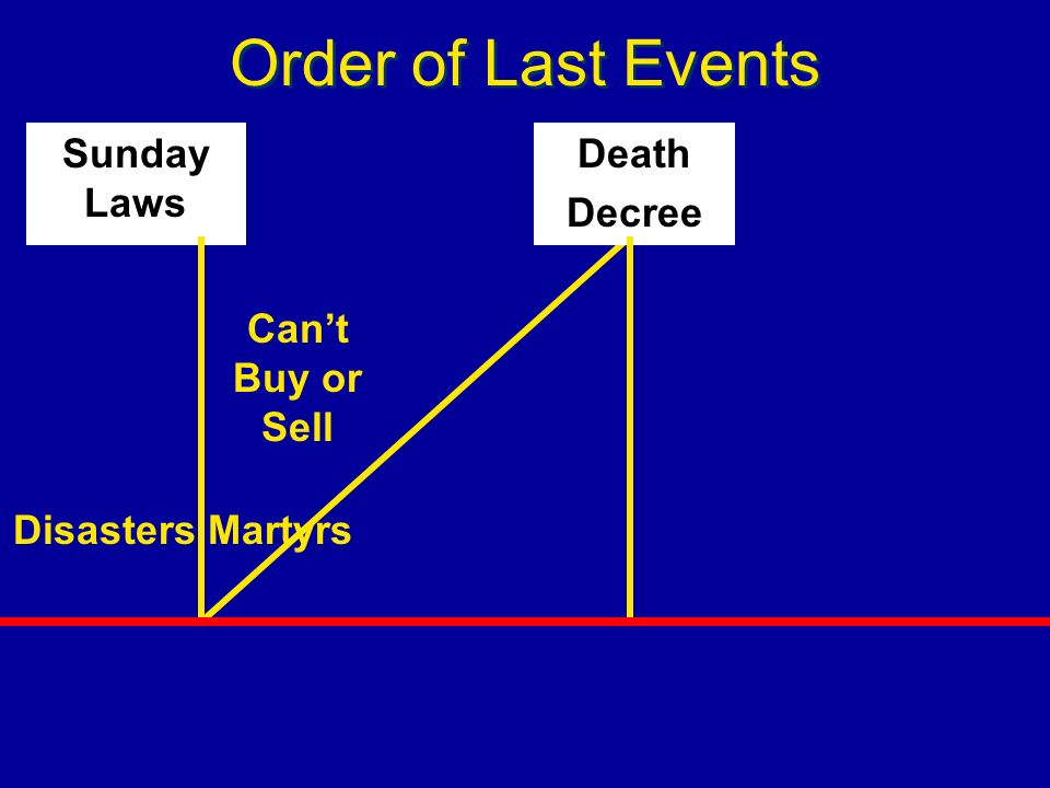 Order of Last Events Death Decree Martyrs Sunday Laws Disasters Cant Buy or Sell