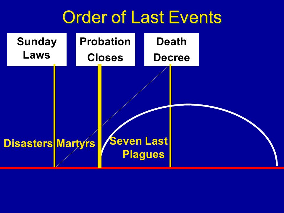 Order of Last Events Probation Closes Death Decree Seven Last Plagues Martyrs Sunday Laws Disasters
