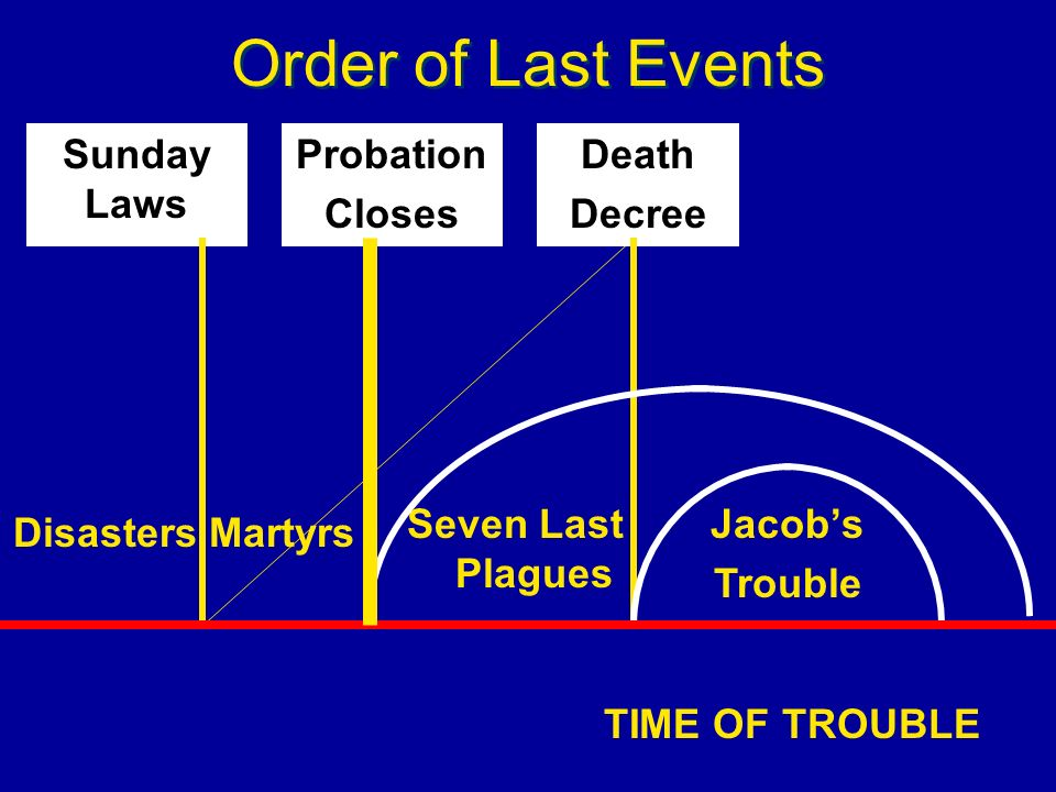 Order of Last Events Probation Closes Death Decree Seven Last Plagues Jacobs Trouble TIME OF TROUBLE Martyrs Sunday Laws Disasters