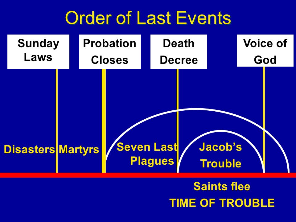 Order of Last Events Seven Last Plagues Jacobs Trouble Saints flee TIME OF TROUBLE MartyrsDisasters Probation Closes Death Decree Voice of God Sunday