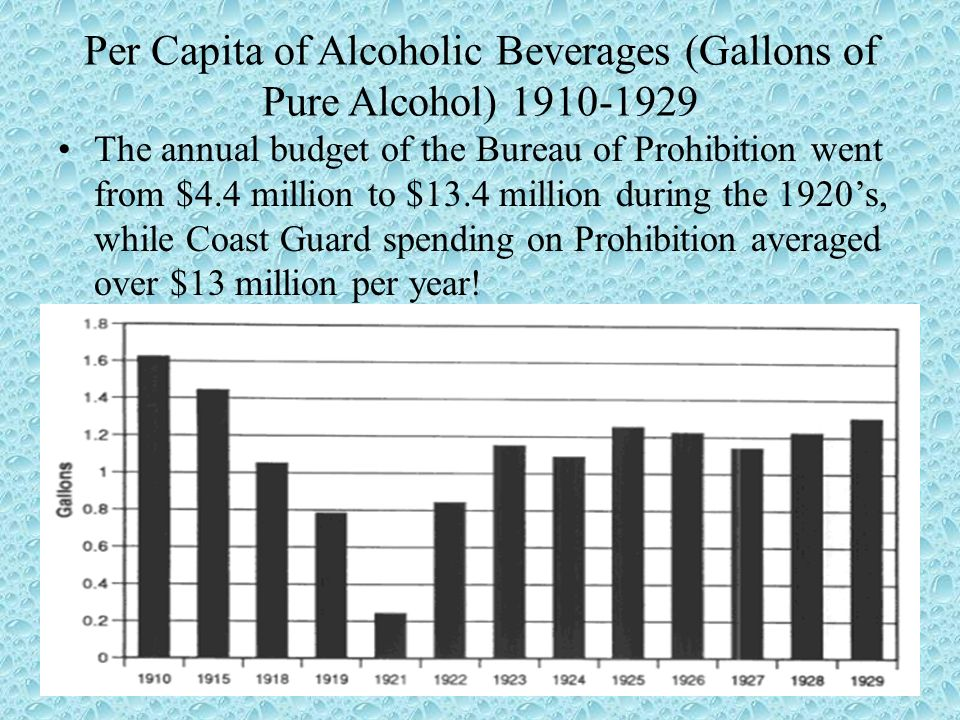Per Capita of Alcoholic Beverages (Gallons of Pure Alcohol) 1910-1929 The annual budget of the Bureau of Prohibition went from $4.4 million to $13.4 m