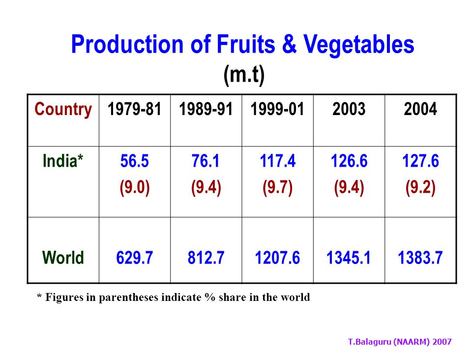 T.Balaguru (NAARM) 2007 Indias Share in World Production – Cereals