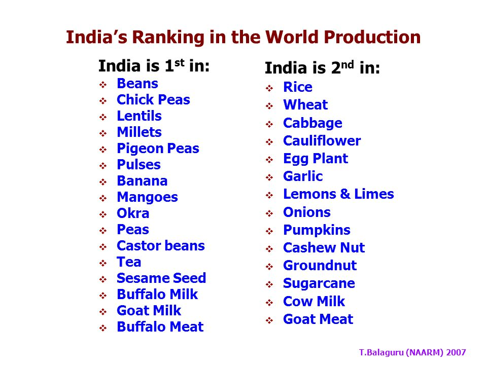T.Balaguru (NAARM) 2007 CommodityWorldIndia Quantity % Share in World Milk622.1491.0014.6 Meat260.106.032.3 Eggs62.972.463.9 Fish195.636.133.1 Production of Major Food Commodities (m.t) [2004]