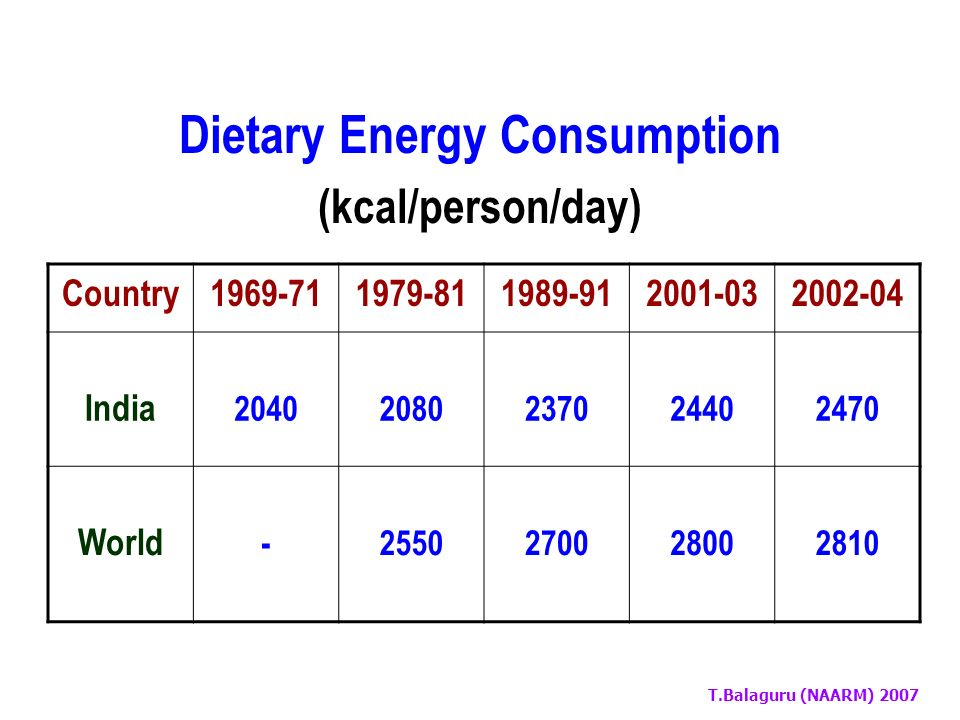 T.Balaguru (NAARM) 2007 Minimum Dietary Energy Requirements (kcal/person/day) 1969-711979-811990-921995-972001-032002-04 17701780179018001820 Food Security: Food Needs in India