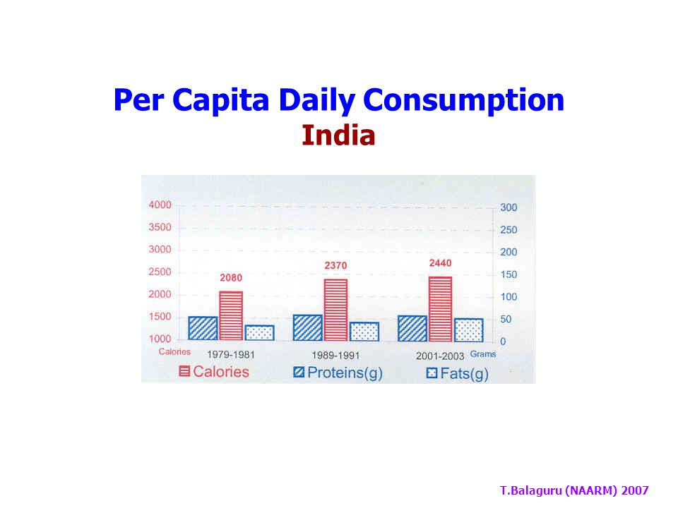 T.Balaguru (NAARM) 2007 Country1969-711979-811989-912001-032002-04 India3033415251 World -59687876 Dietary Fat Consumption (g/person/day)