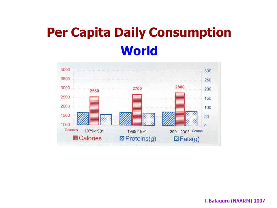 T.Balaguru (NAARM) 2007 Per Capita Daily Consumption India