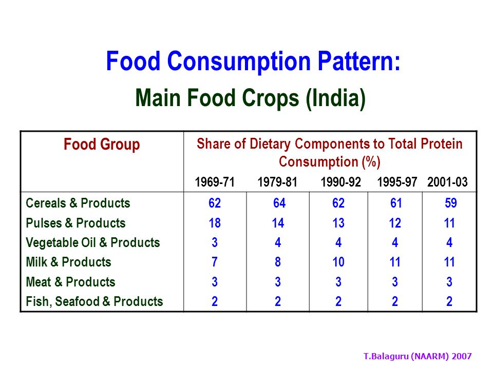 T.Balaguru (NAARM) 2007 Food Consumption Pattern: Main Food Crops (India) Food Group Share of Dietary Components to Total Energy Consumption (%) 1969-71 1979-81 1990-92 1995-97 2001-03 Cereals & Products Pulses & Products Vegetable Oil & Products Fruits & Products Sugars & Sweeteners Milk & Products Animal Fats & Products 66 8 5 1 9 3 1 66 6 1 9 3 1 64 5 7 1 9 4 1 62 4 8 2 9 4 2 59 4 10 2 10 4 2