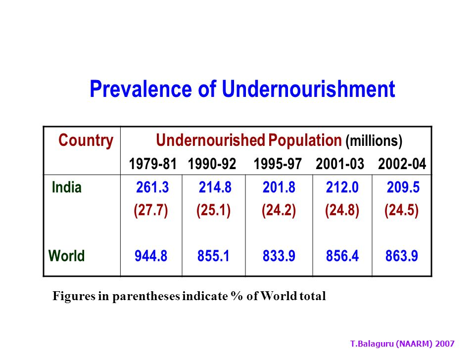 T.Balaguru (NAARM) 2007 Food Consumption Expenditure: India [Share of Food Consumption to Total Consumption(%)] PopulationBefore 19902004 Rural Urban National 63.8 55.9 64.0 54.0 41.6 49.5