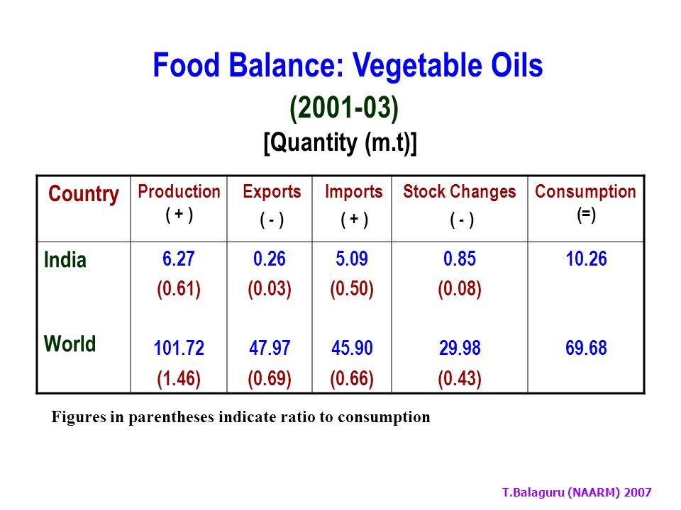 T.Balaguru (NAARM) 2007 Food Balance: Cereals (2001-03) [Quantity (m.t)] Country Production ( + ) Exports ( - ) Imports ( + ) Stock Changes ( - ) Consumption (=) India World 187.17 (1.14) 1879.60 (1.99) 7.94 (0.05) 294.69 (0.31) 0.05 - 294.07 (0.31) 15.15 (0.09) 936.07 (0.99) 164.13 942.73 Figures in parentheses indicate ratio to consumption