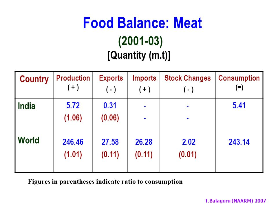 T.Balaguru (NAARM) 2007 Food Balance: Milk (Excluding Butter) (2001-03) [Quantity (m.t)] Country Production ( + ) Exports ( - ) Imports ( + ) Stock Changes ( - ) Consumption (=) India World 87.73 (1.26) 601.88 (1.22) 0.31 ( - ) 78.66 (0.16) 0.04 ( - ) 74.42 (0.15) 17.87 (0.26) 102.87 (0.21) 69.59 494.77 Figures in parentheses indicate ratio to consumption