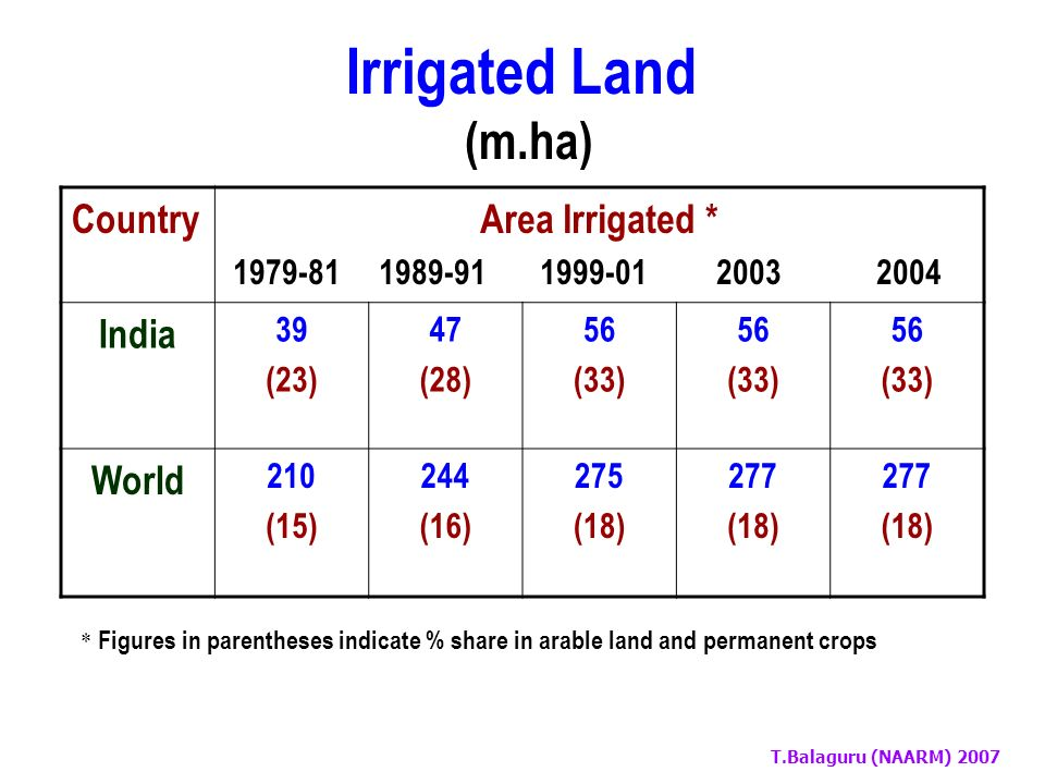 T.Balaguru (NAARM) 2007 Water Use (%) [2000] SectorCountry India World Agriculture86.570.0 Industry05.520.0 Domestic08.010.0