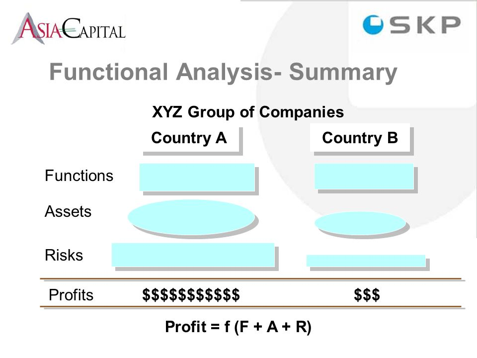 Functional Analysis- Summary XYZ Group of Companies Country A Country B Functions Assets Risks Profits $$$$$$$$$$$ $$$ Profit = f (F + A + R)