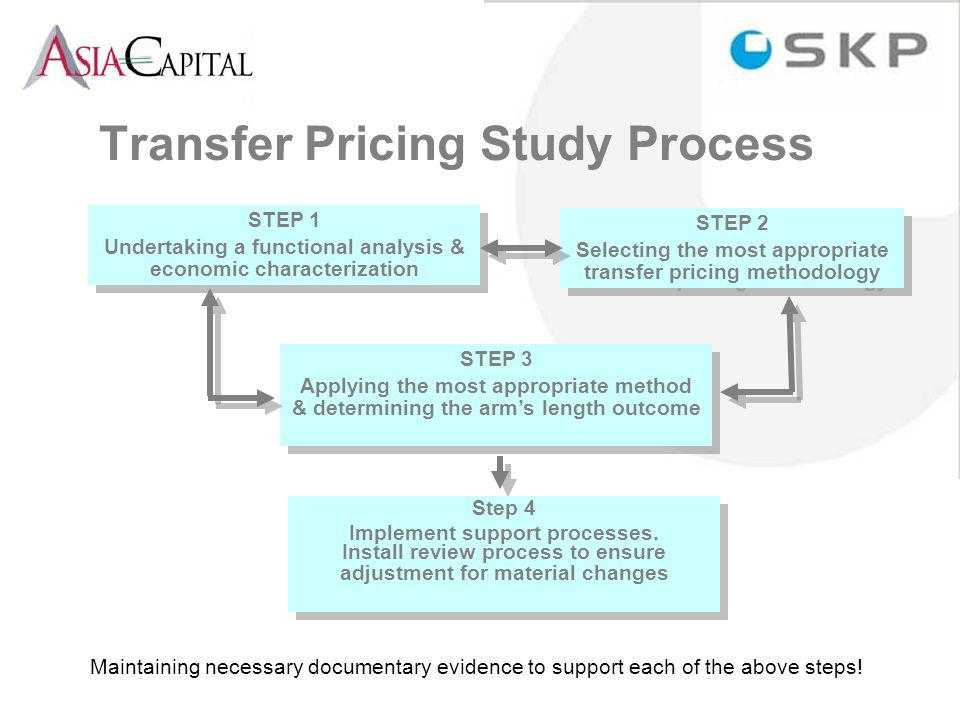 Transfer Pricing Study Process STEP 1 Undertaking a functional analysis & economic characterization STEP 1 Undertaking a functional analysis & economic characterization STEP 2 Selecting the most appropriate transfer pricing methodology STEP 2 Selecting the most appropriate transfer pricing methodology STEP 3 Applying the most appropriate method & determining the arms length outcome STEP 3 Applying the most appropriate method & determining the arms length outcome Step 4 Implement support processes.